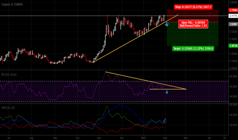 XCUUSD: look at rsi 54.60 crash down ..