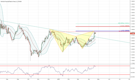 GBPCHF: Sitting under resistance