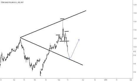 THYAO: THYAO  Alt trend  çizgisi  takip edilebilir.
