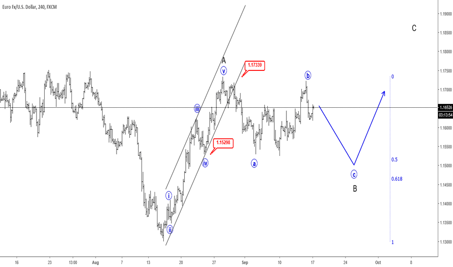 EURUSD: EURUSD Stopping for A Correction - Elliott Wave Analysis