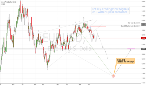 EURUSD: Bears Bruise-Battled; Onto Bastille Day   $EUR $USD #ECB #forex