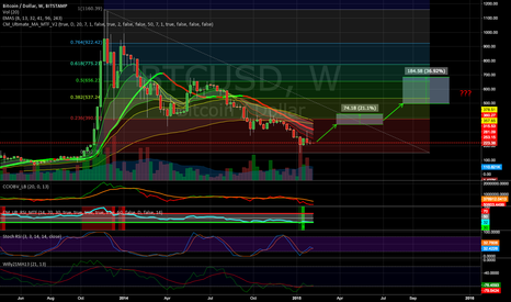BTCUSD: Spring 2015 Bitcoin Bull Run Coming!