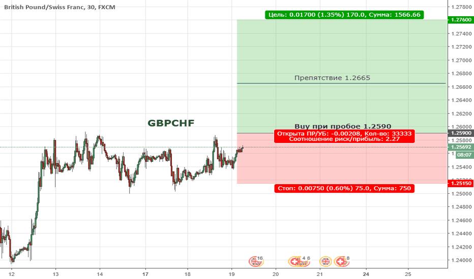 GBPCHF: GBPCHF. Цена продолжает находиться в медвежьей коррекции