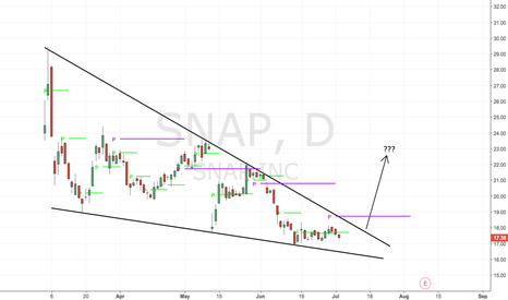 SNAP: Massive falling wedge- starting to look interesting