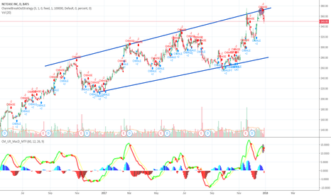 NTES: NTES - Strong Channel Short