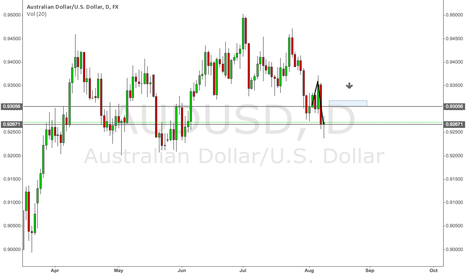AUDUSD: AUDUSD Short (Daily)