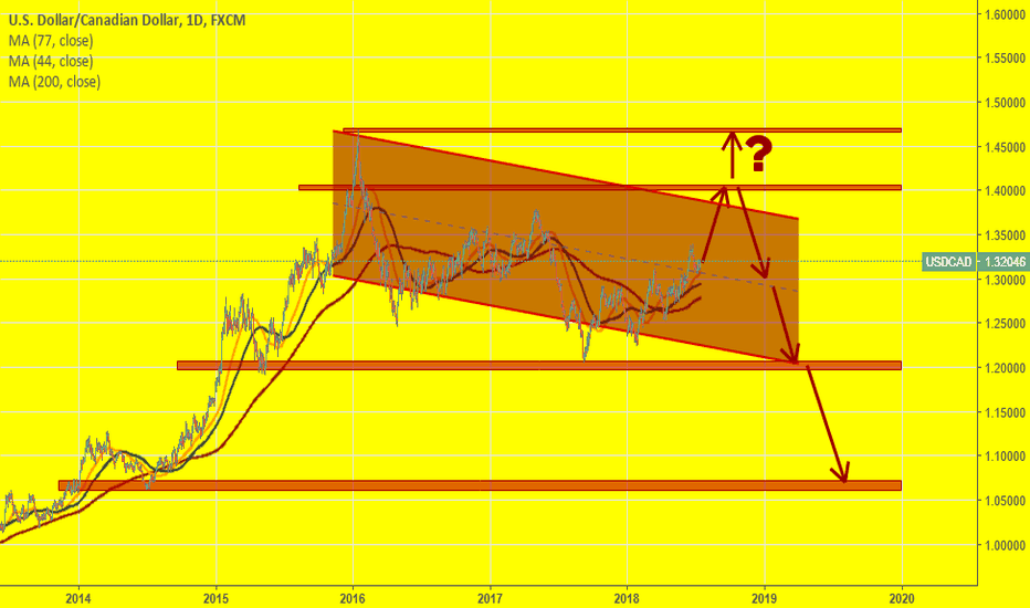 USDCAD: USDCAD... A channel.