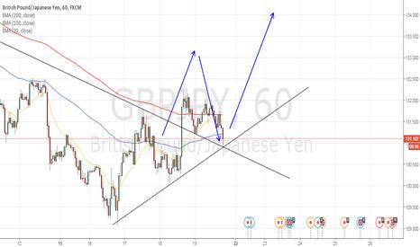 GBPJPY: Breakout+pullback Buy setup GJ