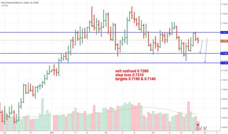 NZDUSD: Bearish NZD/USD