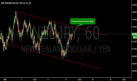 NZDJPY: Bearish channel-NZDJPY