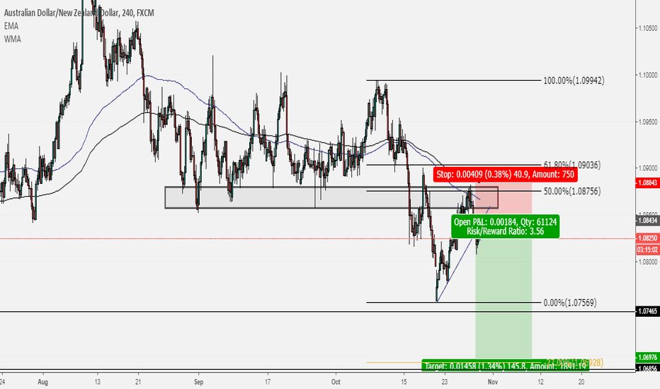 AUDNZD: A CLEAR BREAK AND RETEST CONTINUATION TRADE ON AUDNZD