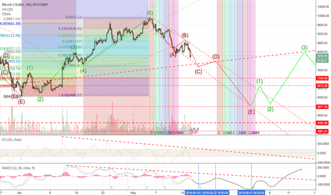BTCUSD: Update on: BTC-USD That was it, and we went down \\\