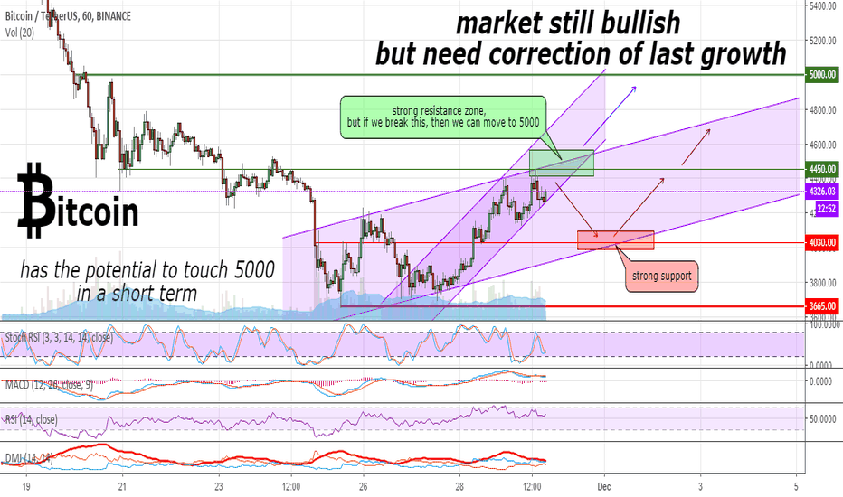 BTCUSDT: Bitcoin is still bullish but needs correction