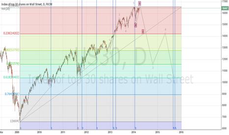 US30: Dow Jones