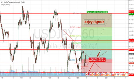 USDJPY: USDJPY bounce back