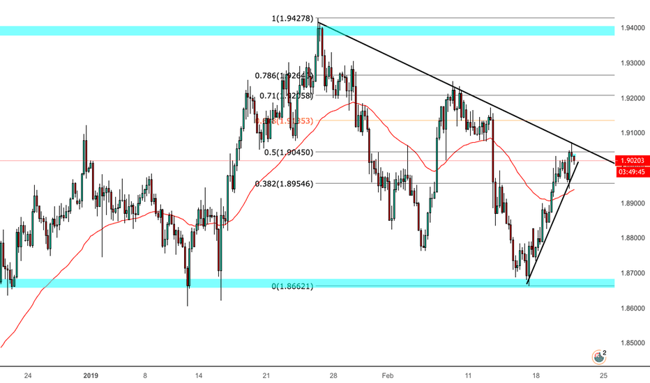 GBPNZD: SELL GBP/NZD NOW!