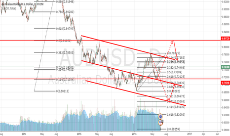 AUDUSD: AUDUSD in consolidation