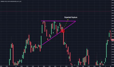 JPYKRW: JPYKRW  Ascending Triangle Pattern