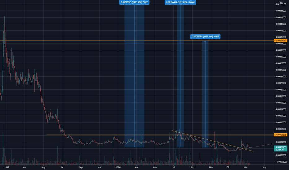 joby settimane bitcoin