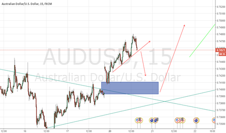 AUDUSD: AUDUSD they want close the GAP?