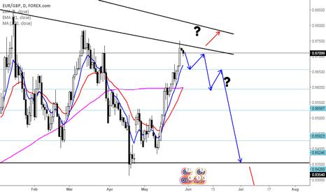 EURGBP: Euro-Pound's descending triangle