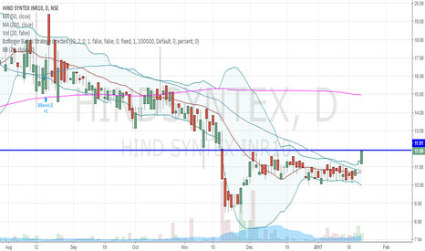 HINDSYNTEX: hindsyntex - a close watch stock