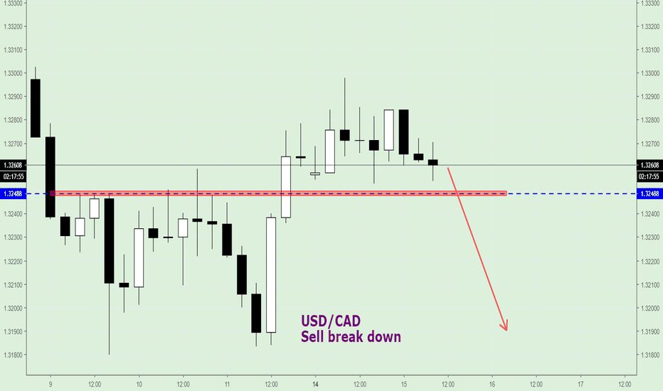 USDCAD: USD/CAD, Sell after break down 1.3248