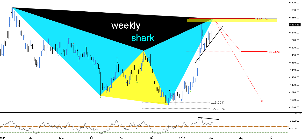 (D) The Weekly Shark on Daily Chart // IF=THEN ®