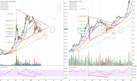 BTCUSD: Bitcoin similarities