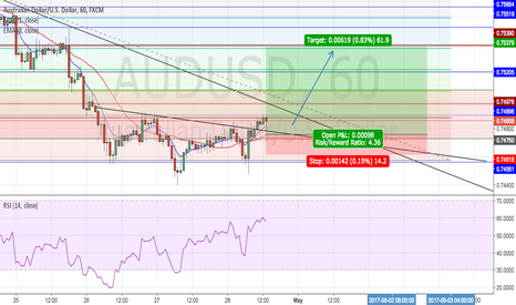AUDUSD: 1 HR reverse head & shoulders . LONG