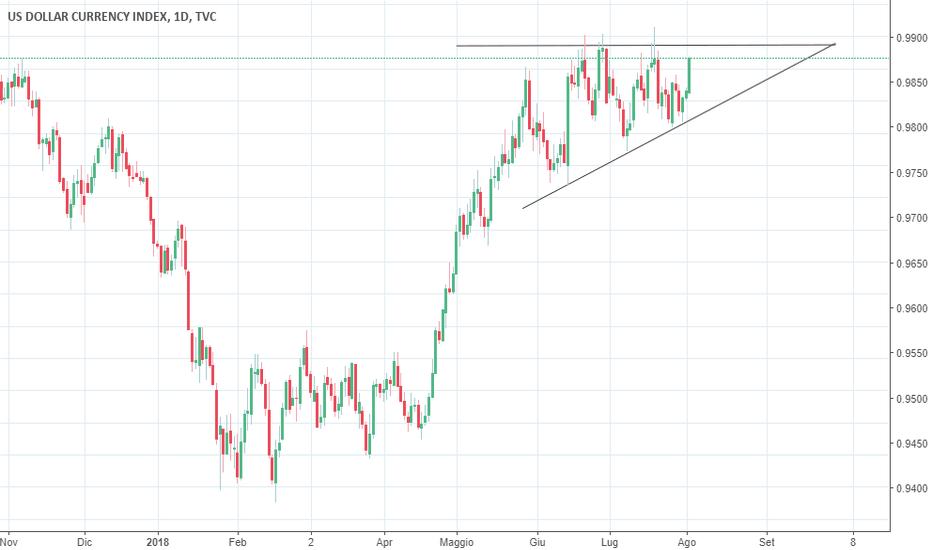 DXY: Triangolo ascendente in formazione sul Dollaro  (DXY)