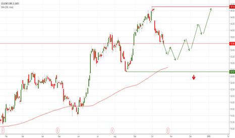 CELG: CELG Celgene Corporation long - buy opportunity?