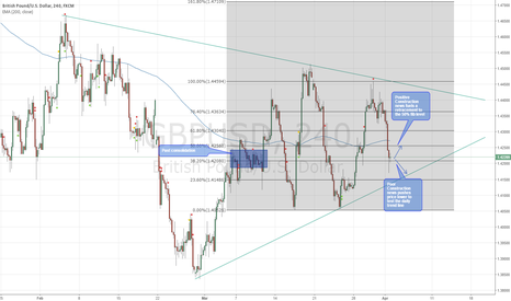 GBPUSD: GBP/USD Construction PMI Forecast