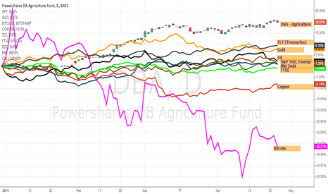 DBA: Agriculture is Outperforming Everything