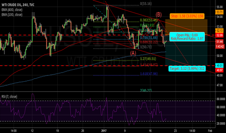 USOIL: USOIL: STILL IN THE DESCENDING CHANNEL