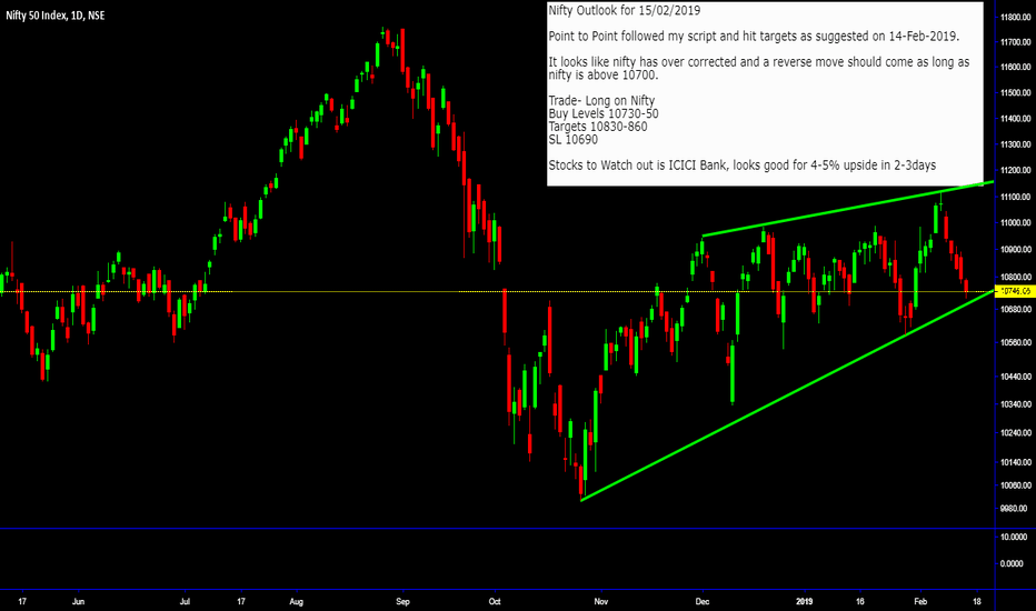 NIFTY: Long Nifty with Targets of 10830-60