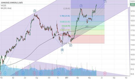 JNJ: JNJ analysis nearing a peak, 3rd of a 3rd of a 5th wave