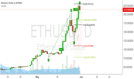 ETHUSD: Ethereum TP here and reenter on pullback to 38.2% retracement