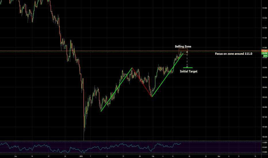 USDJPY: almost completed bearish abcd pattern