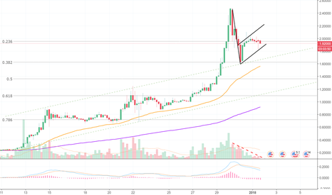 XRPUSD: More Downside Likely for Ripple!