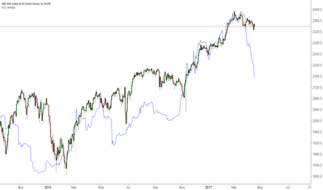 SPX500: Run Very Far Away When You See This Divergence