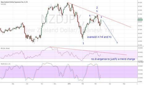 NZDJPY: H&S in NZDJPY + trend continuation