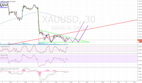 XAUUSD: Gold descending triangle, breakout to upside