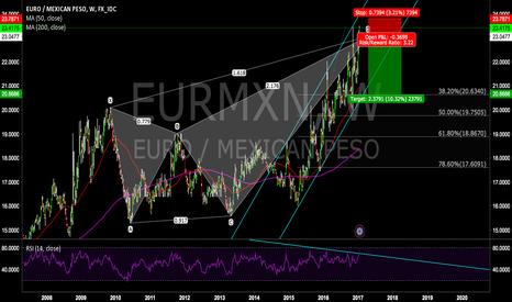 EURMXN: Sell EURO/PESO