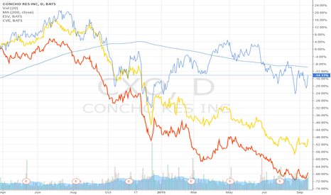 CXO: The idea of pair trading: Oil & Gas Drilling & Exploration ind.