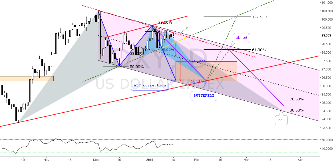 (D) Dxy Bullish Harmonics // IF=THEN ®