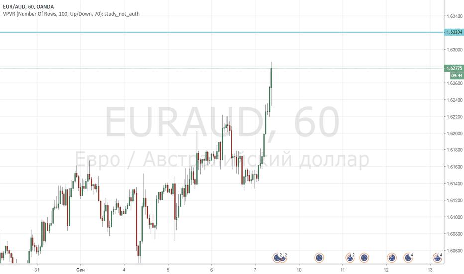 EURAUD: Продажа EUR-AUD