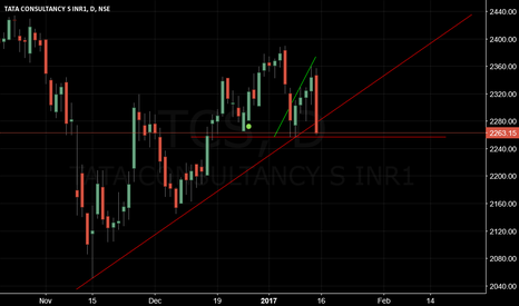 TCS: TCS-IF CLOSE BELOW 2257-THEM TEST MAY BE 2160 LEVEL