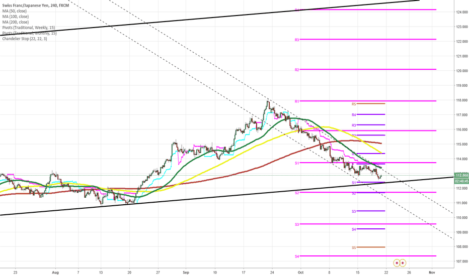 CHFJPY: CHF/JPY 4H Chart: Trades in narrow channel