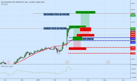 BUFF: BUFF_Daily_Volatility #1